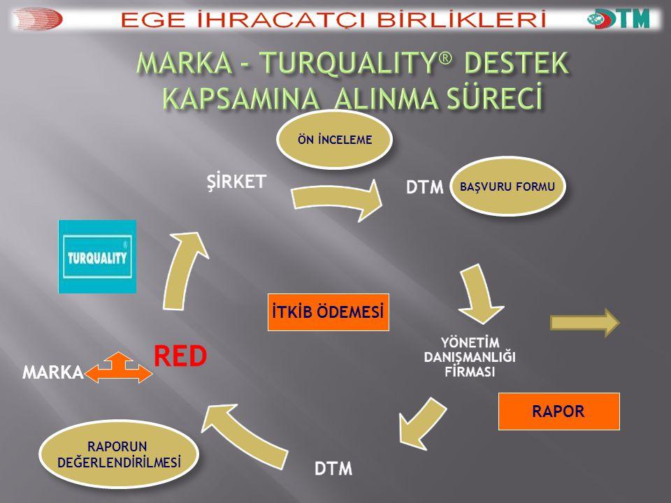 MARKA İTKİB ÖDEMESİ RAPOR MARKA & TURQUALITY® RAPORUN