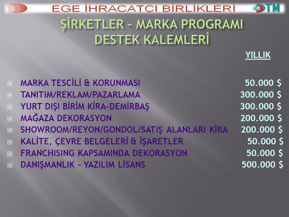 MARKA TESCİLİ & KORUNMASI 50.000 $ TANITIM/REKLAM/PAZARLAMA 300.000 $