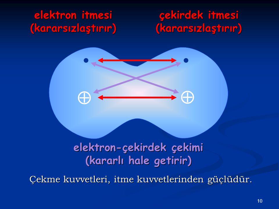  elektron itmesi (kararsızlaştırır)