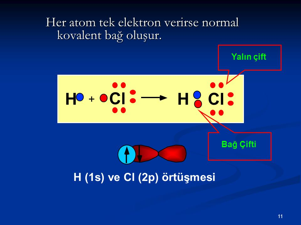 H Cl H Cl Her atom tek elektron verirse normal kovalent bağ oluşur. +