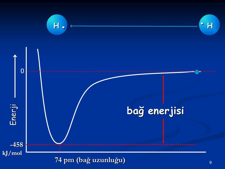 H . H . . H Enerji bağ enerjisi -458 kJ/mol 74 pm (bağ uzunluğu)