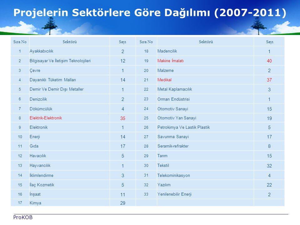 Projelerin Sektörlere Göre Dağılımı (2007-2011)