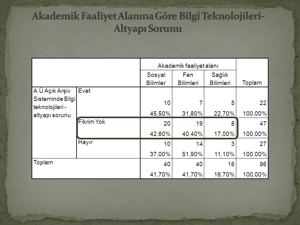 Akademik Faaliyet Alanına Göre Bilgi Teknolojileri- Altyapı Sorunu