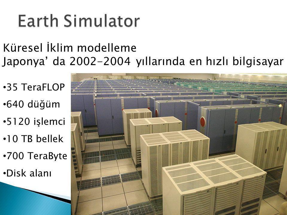 Earth Simulator Küresel İklim modelleme Japonya' da 2002-2004 yıllarında en hızlı bilgisayar. 35 TeraFLOP.