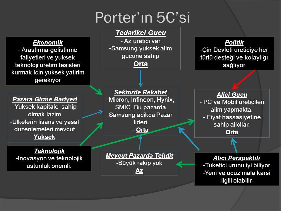 Porter'ın 5C'si Tedarikci Gucu Orta - Az uretici var