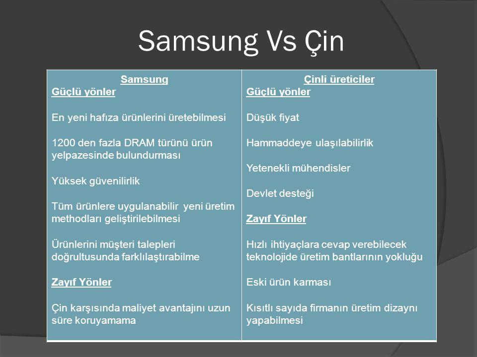 Samsung Vs Çin Samsung Güçlü yönler