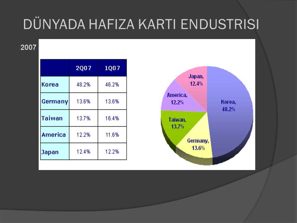 DÜnyada Hafiza Karti Endustrisi