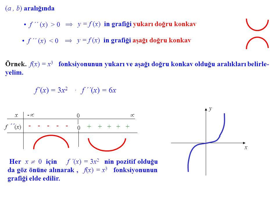 f´(x) = 3x2 , f ´´(x) = 6x (a , b) aralığında f ´´ (x) > 0
