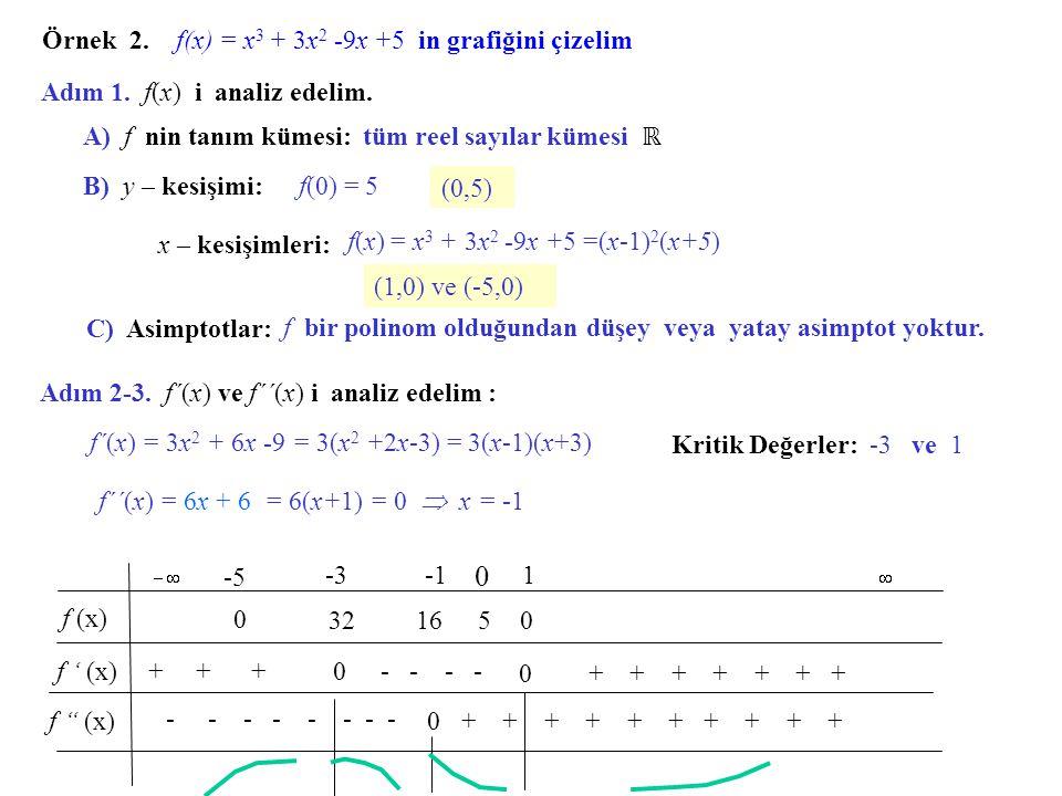 Örnek 2. f(x) = x3 + 3x2 -9x +5 in grafiğini çizelim