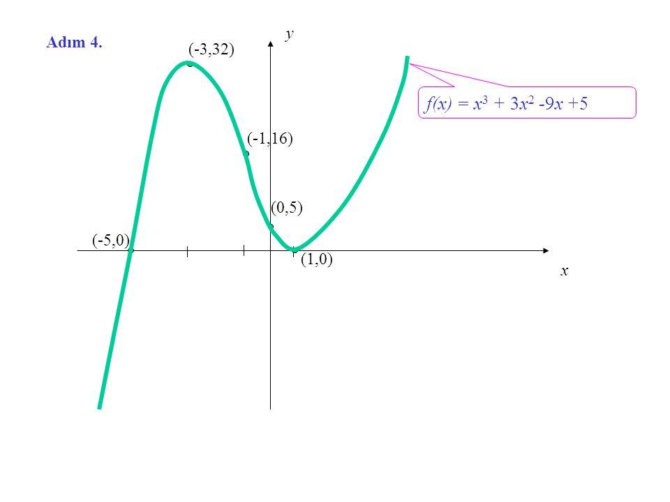 x y Adım 4. (-3,32) f(x) = x3 + 3x2 -9x +5 (-1,16) (0,5) (-5,0) (1,0)