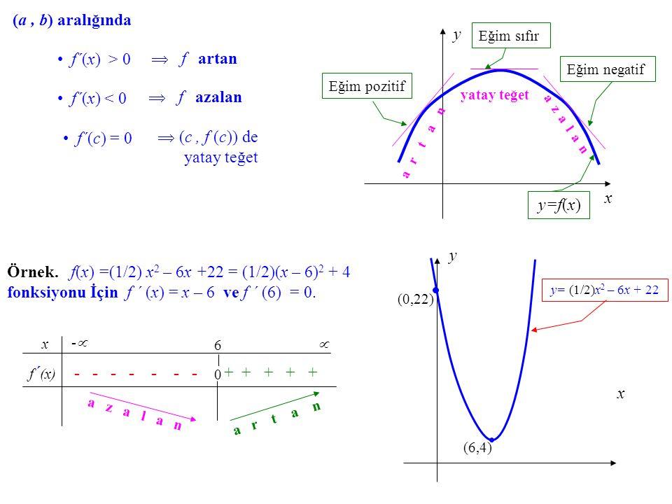  (c , f (c)) de yatay teğet f´(c) = 0
