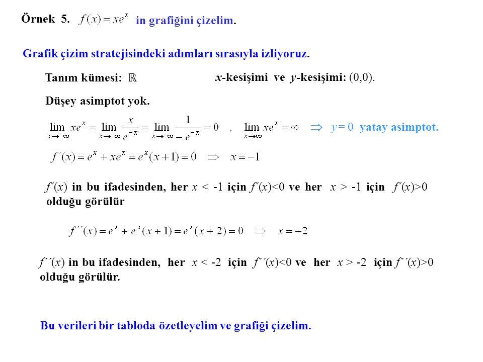 Örnek 5. in grafiğini çizelim. Grafik çizim stratejisindeki adımları sırasıyla izliyoruz. Tanım kümesi: ℝ.