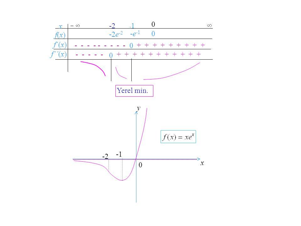 -2 x f´(x) f(x) f´´(x) -2e-2 -e-1 - - - - - - - - - + + + + + + + + +