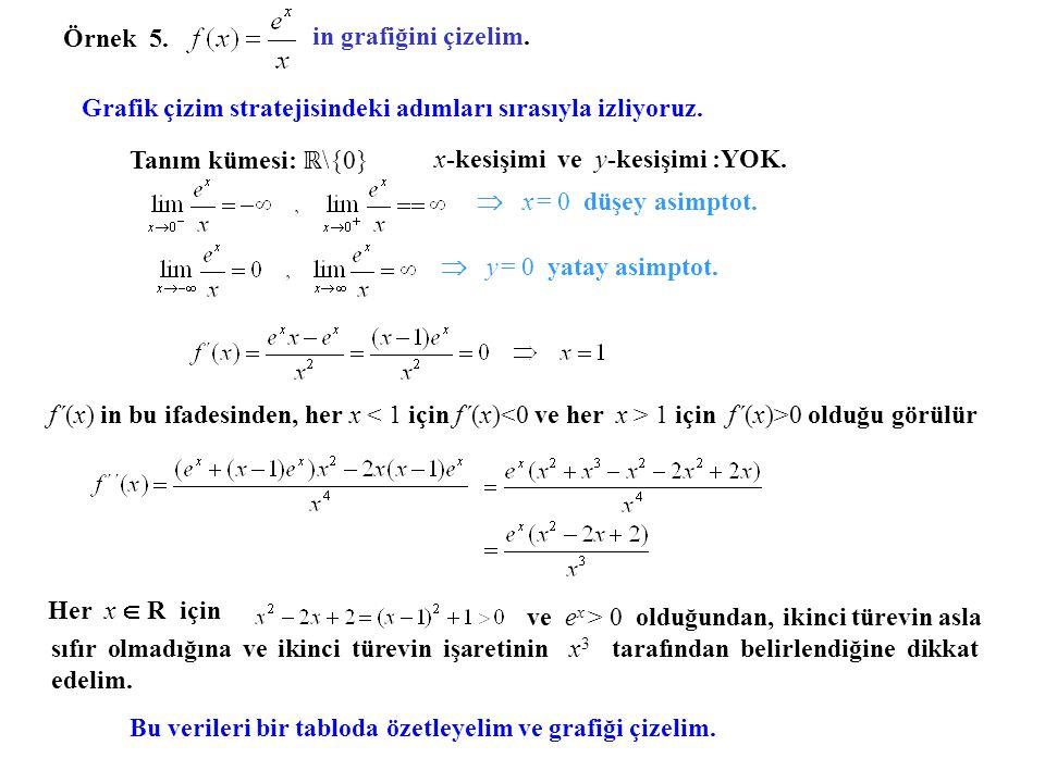 Örnek 5. in grafiğini çizelim. Grafik çizim stratejisindeki adımları sırasıyla izliyoruz. Tanım kümesi: ℝ\{0}