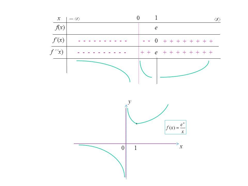 x 1. f(x) e. f´(x) - - - - - - - - - - - - + + + + + + + + f ´´x) - - - - - - - - - -