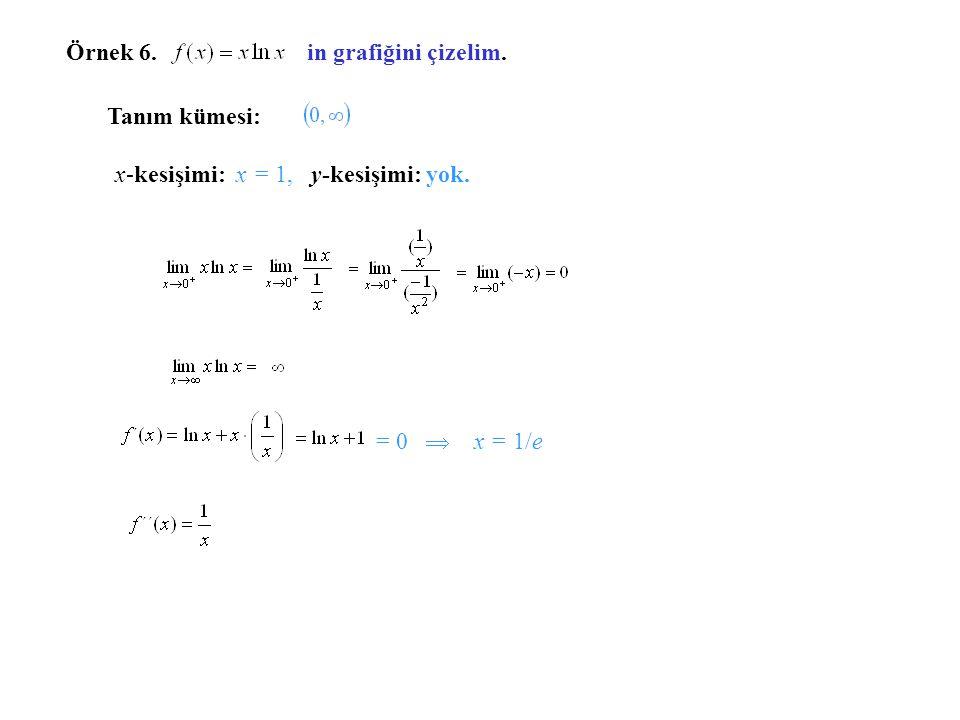 Örnek 6. in grafiğini çizelim. Tanım kümesi: x-kesişimi: x = 1, y-kesişimi: yok.