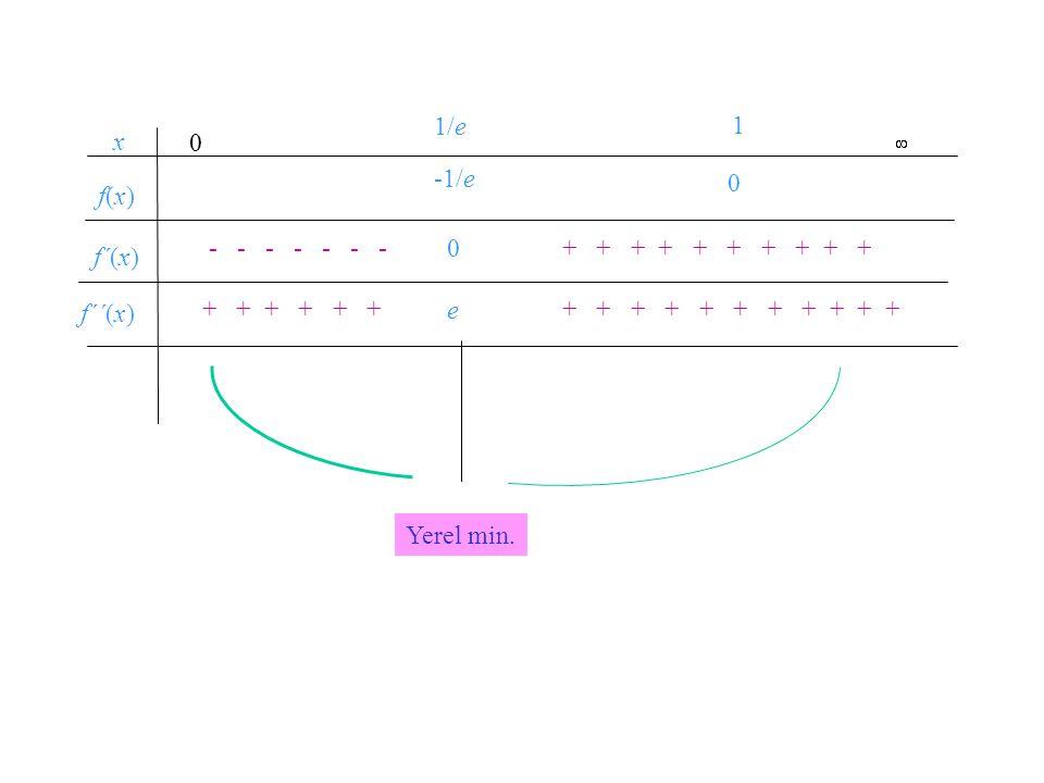 1/e -1/e. e. 1. x. f´(x) f(x) f´´(x) - - - - - - - + + + + + + + + + +