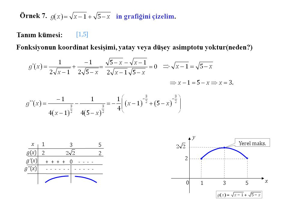 Örnek 7. in grafiğini çizelim. Tanım kümesi: