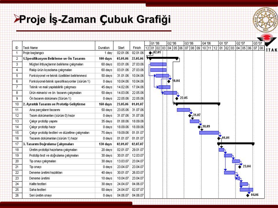 Proje İş-Zaman Çubuk Grafiği