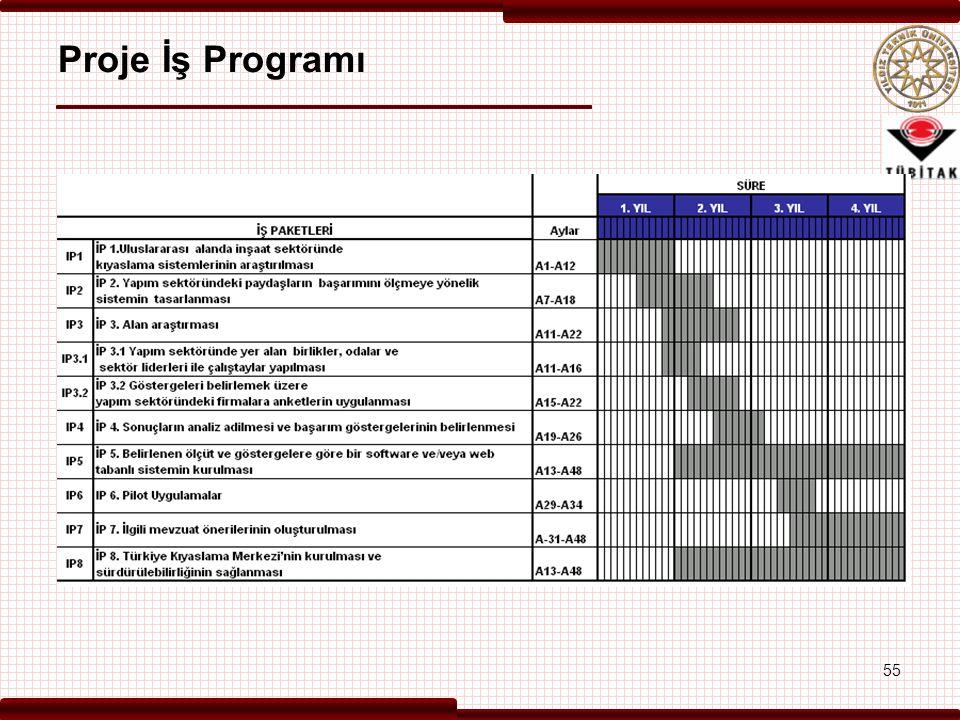 Proje İş Programı 55 55 55