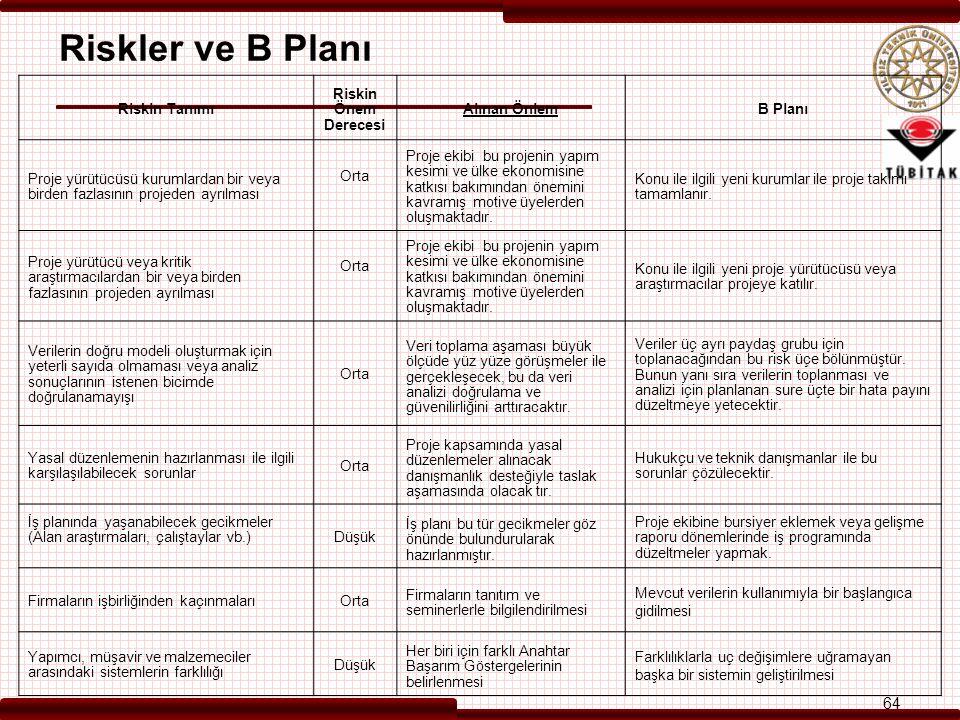 Riskler ve B Planı 64 64 Riskin Tanımı Riskin Önem Derecesi