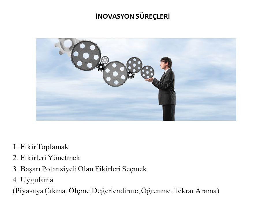 İNOVASYON SÜREÇLERİ 1. Fikir Toplamak. 2. Fikirleri Yönetmek. 3. Başarı Potansiyeli Olan Fikirleri Seçmek.
