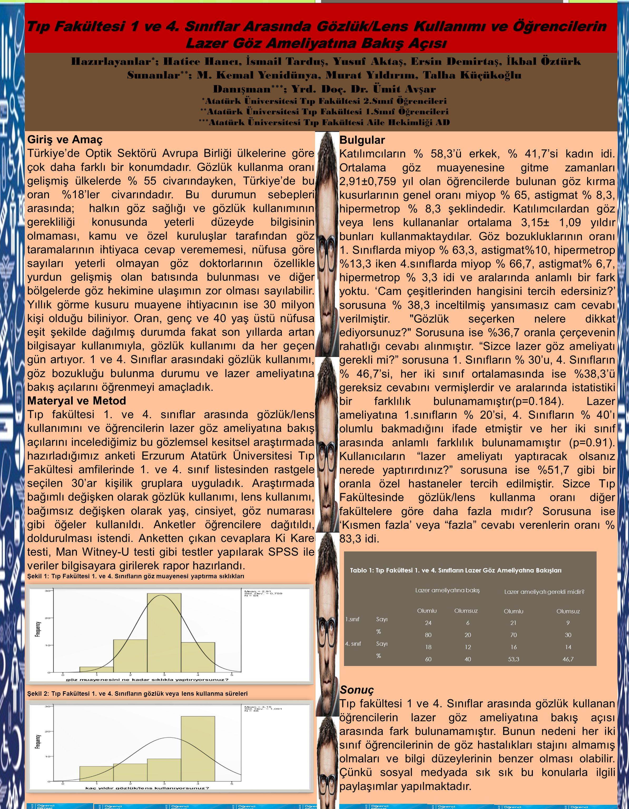 Tıp Fakültesi 1 ve 4. Sınıflar Arasında Gözlük/Lens Kullanımı ve Öğrencilerin Lazer Göz Ameliyatına Bakış Açısı