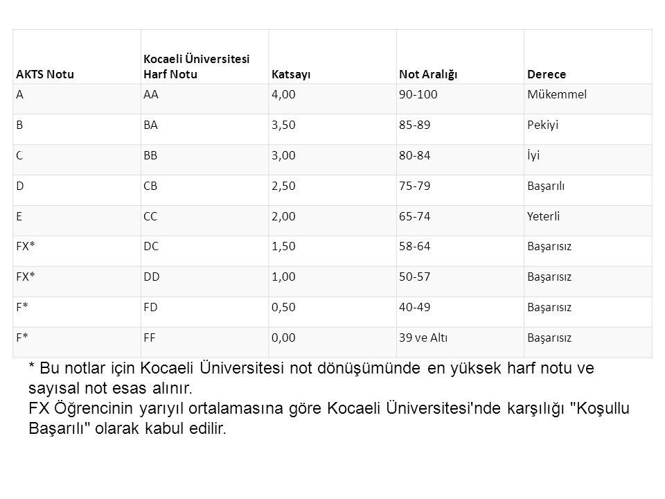 AKTS Notu Kocaeli Üniversitesi Harf Notu. Katsayı. Not Aralığı. Derece. A. AA. 4,00. 90-100.