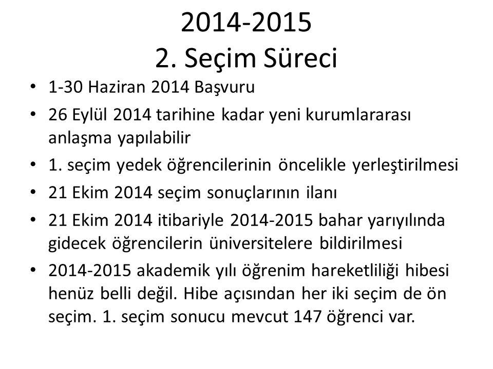 2014-2015 2. Seçim Süreci 1-30 Haziran 2014 Başvuru