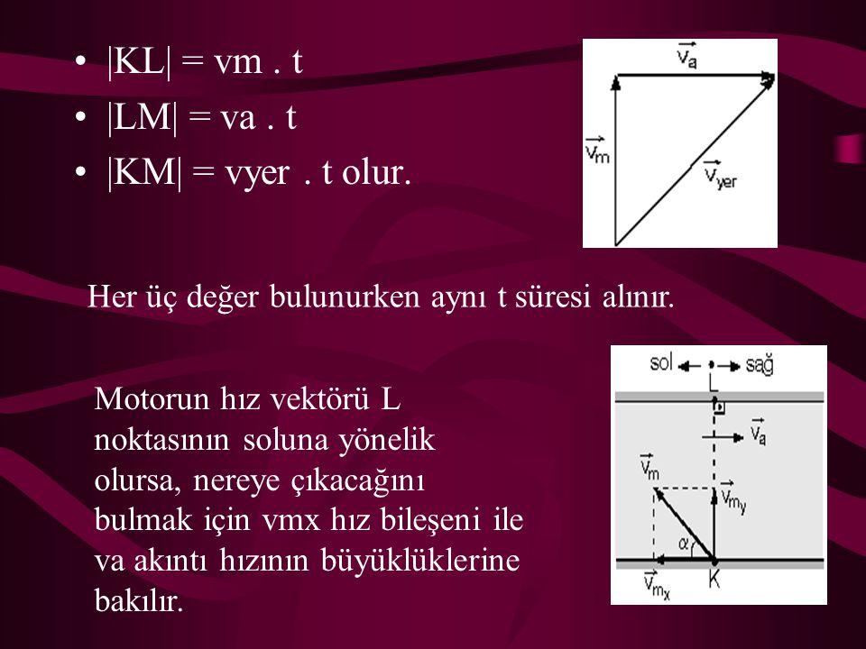 |KL| = vm . t |LM| = va . t |KM| = vyer . t olur.