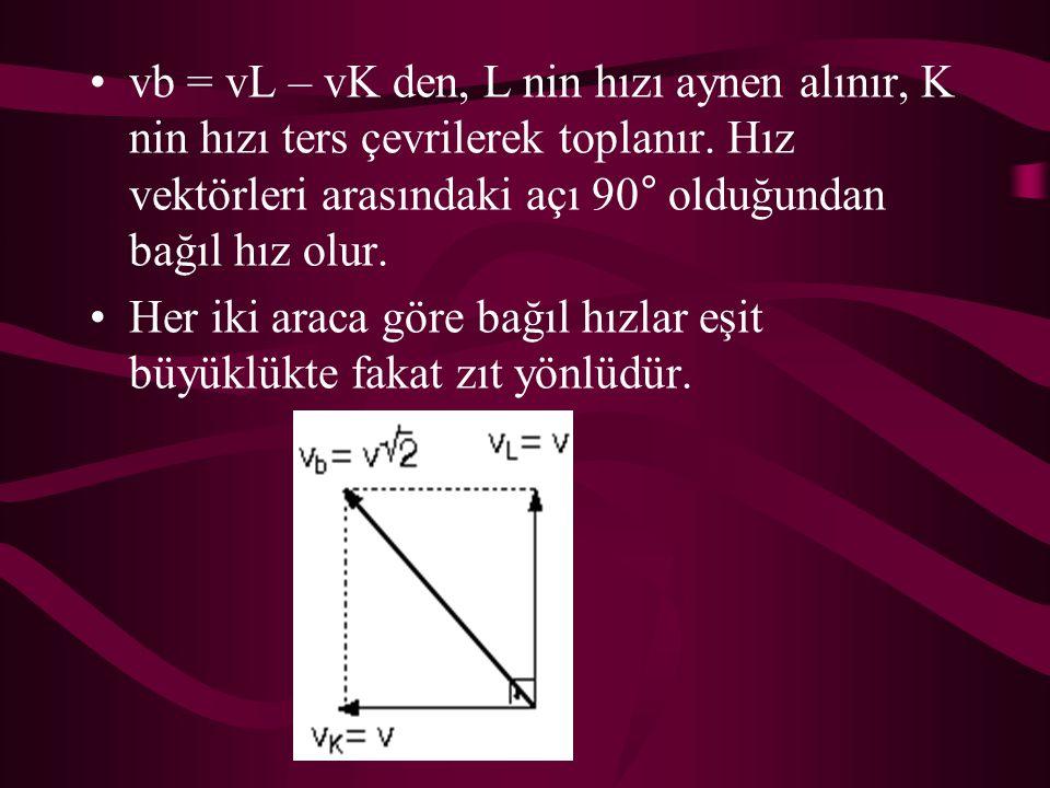 vb = vL – vK den, L nin hızı aynen alınır, K nin hızı ters çevrilerek toplanır. Hız vektörleri arasındaki açı 90° olduğundan bağıl hız olur.