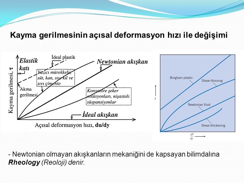 Kayma gerilmesinin açısal deformasyon hızı ile değişimi