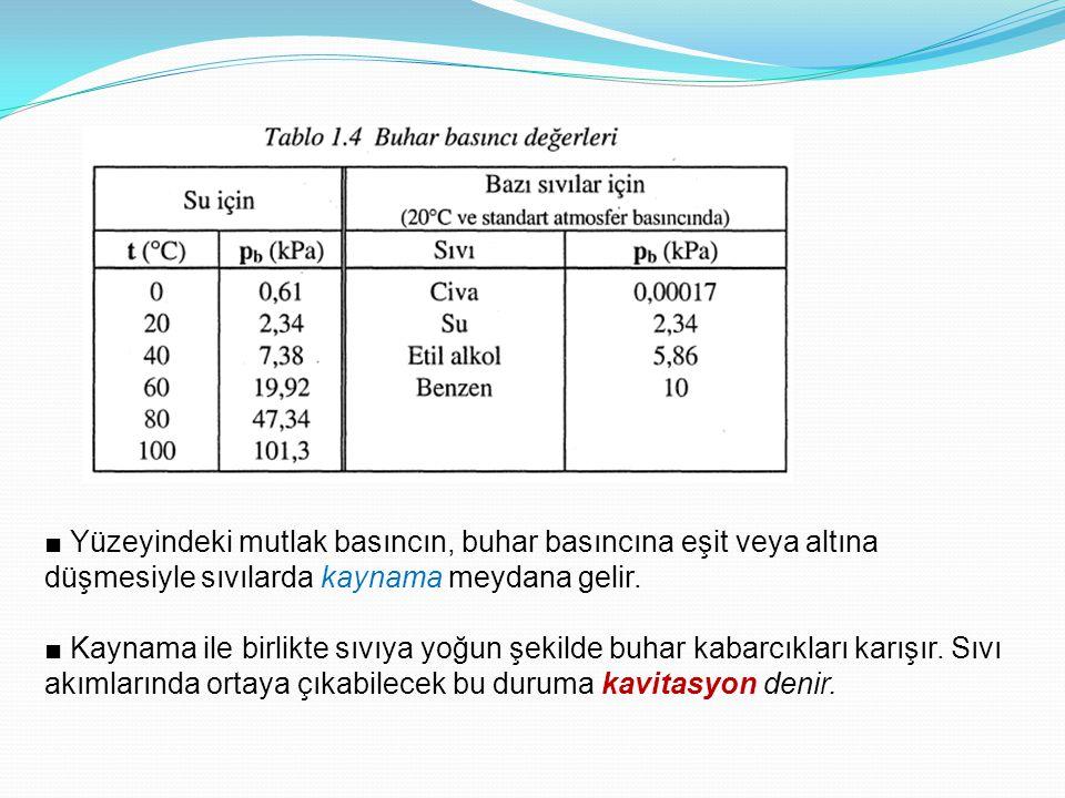 ■ Yüzeyindeki mutlak basıncın, buhar basıncına eşit veya altına düşmesiyle sıvılarda kaynama meydana gelir.