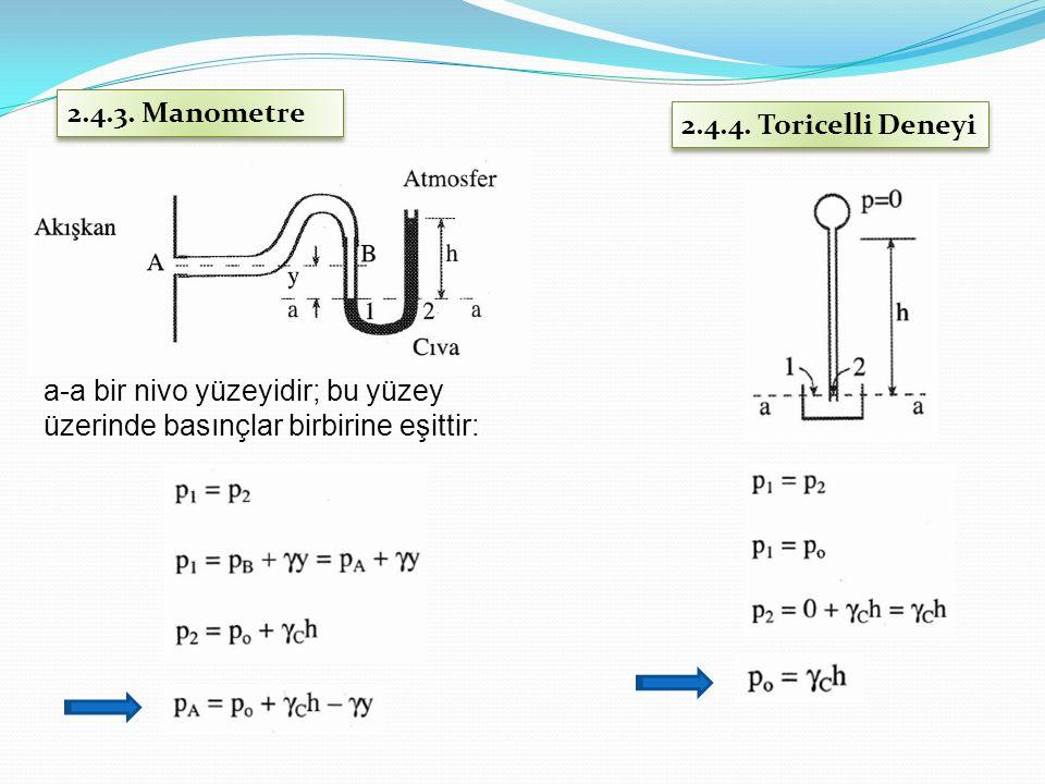 2.4.3. Manometre 2.4.4. Toricelli Deneyi.