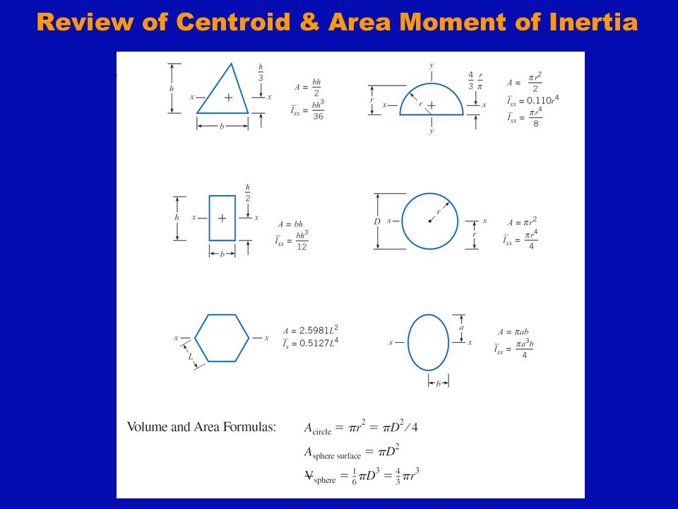 Review of Centroid & Area Moment of Inertia