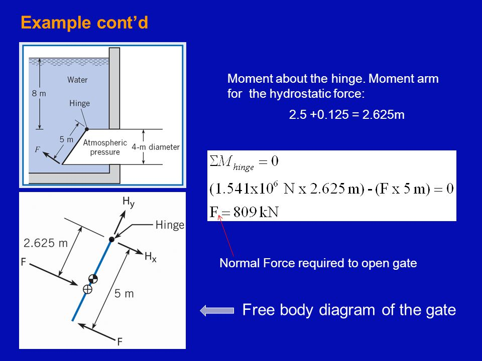 Moment about the hinge. Moment arm for the hydrostatic force: