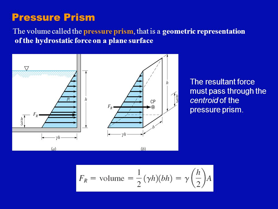 Pressure Prism The volume called the pressure prism, that is a geometric representation. of the hydrostatic force on a plane surface.