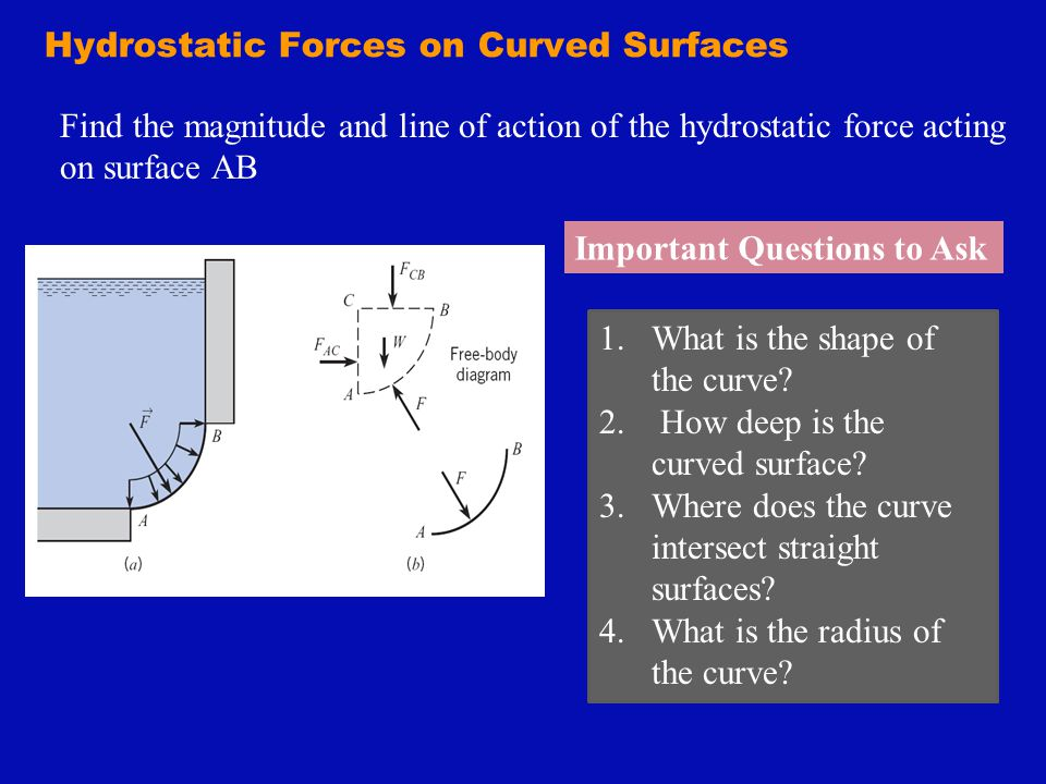 Hydrostatic Forces on Curved Surfaces