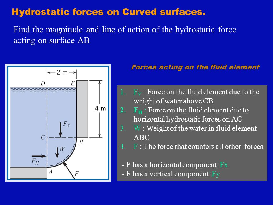 Hydrostatic forces on Curved surfaces.