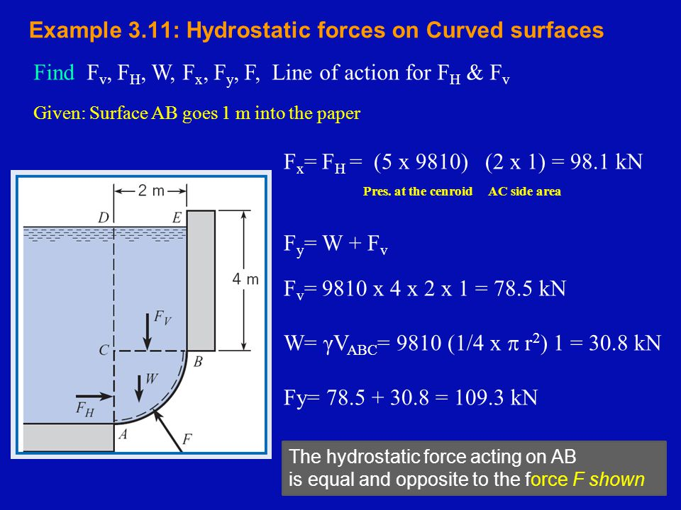 Example 3.11: Hydrostatic forces on Curved surfaces