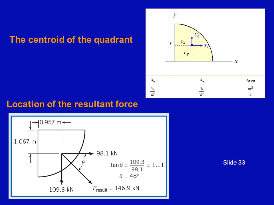 The centroid of the quadrant