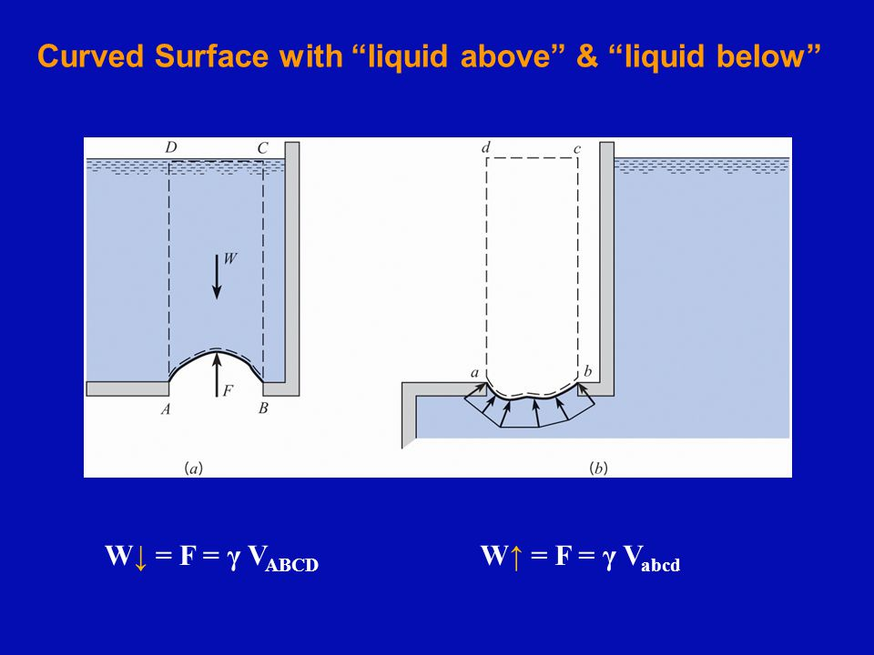 Curved Surface with liquid above & liquid below