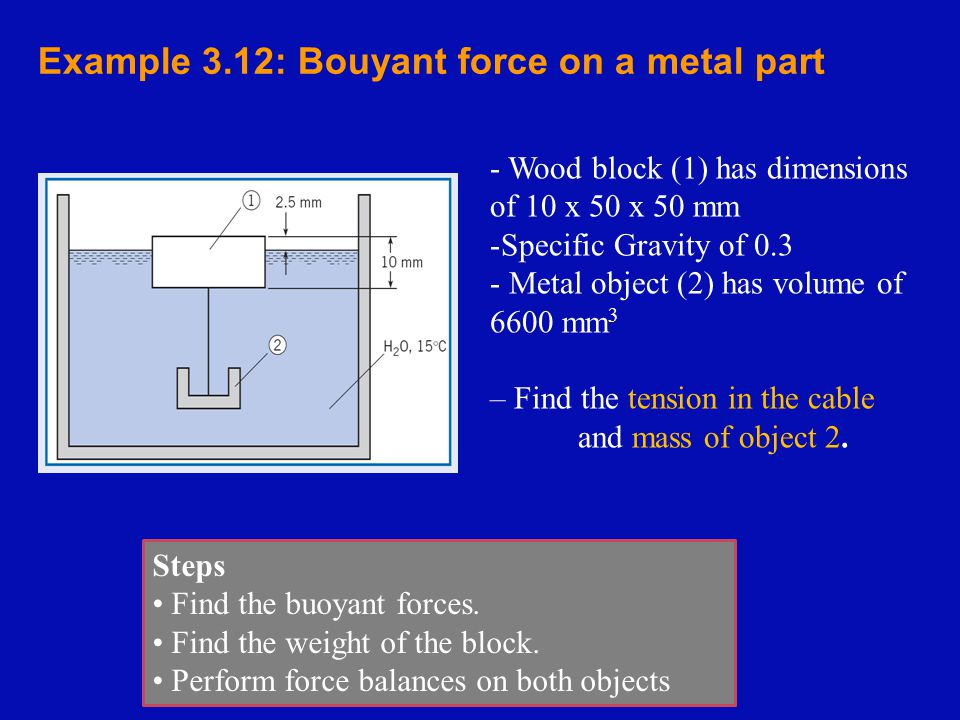 Example 3.12: Bouyant force on a metal part