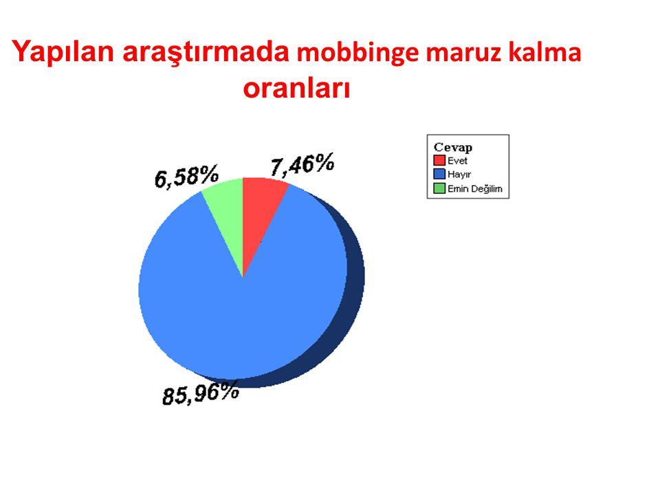 Yapılan araştırmada mobbinge maruz kalma oranları