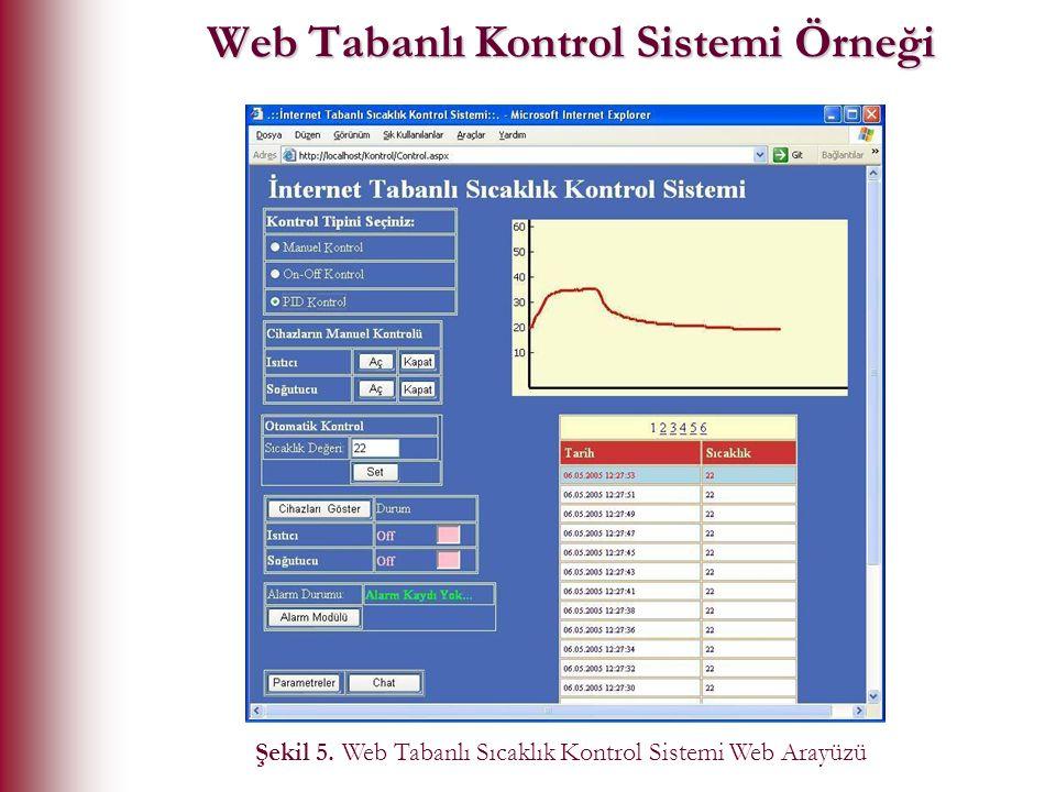 Web Tabanlı Kontrol Sistemi Örneği