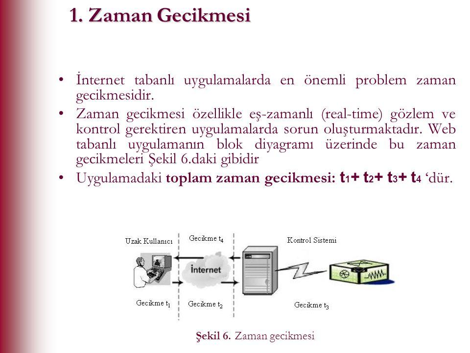 1. Zaman Gecikmesi İnternet tabanlı uygulamalarda en önemli problem zaman gecikmesidir.