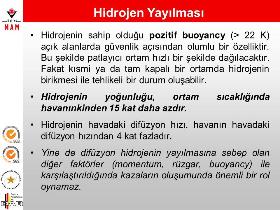 Hidrojen Yayılması