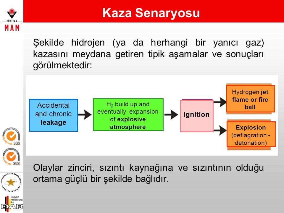 Kaza Senaryosu Şekilde hidrojen (ya da herhangi bir yanıcı gaz) kazasını meydana getiren tipik aşamalar ve sonuçları görülmektedir:
