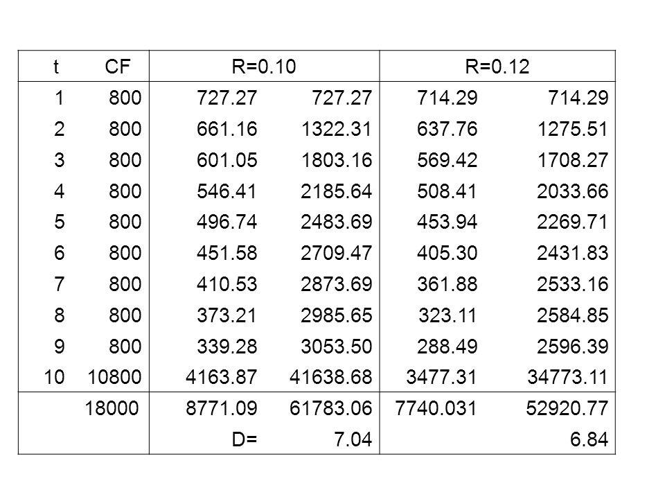 t CF. R=0.10. R=0.12. 1. 800. 727.27. 714.29. 2. 661.16. 1322.31. 637.76. 1275.51.