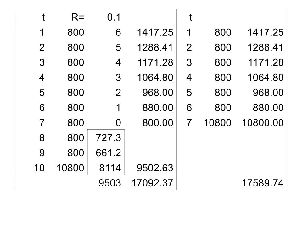 t R= 0.1. 1. 800. 6. 1417.25. 2. 5. 1288.41. 3. 4. 1171.28. 1064.80. 968.00. 880.00.